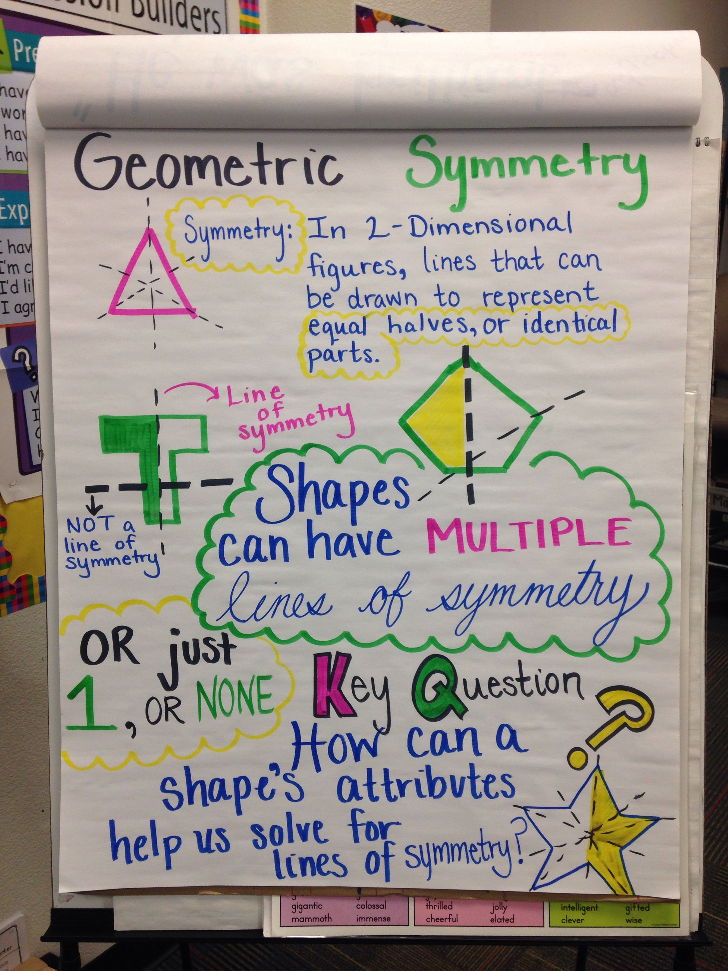 Geometric Symmetry 4th Grade Common Core Anchor Chart