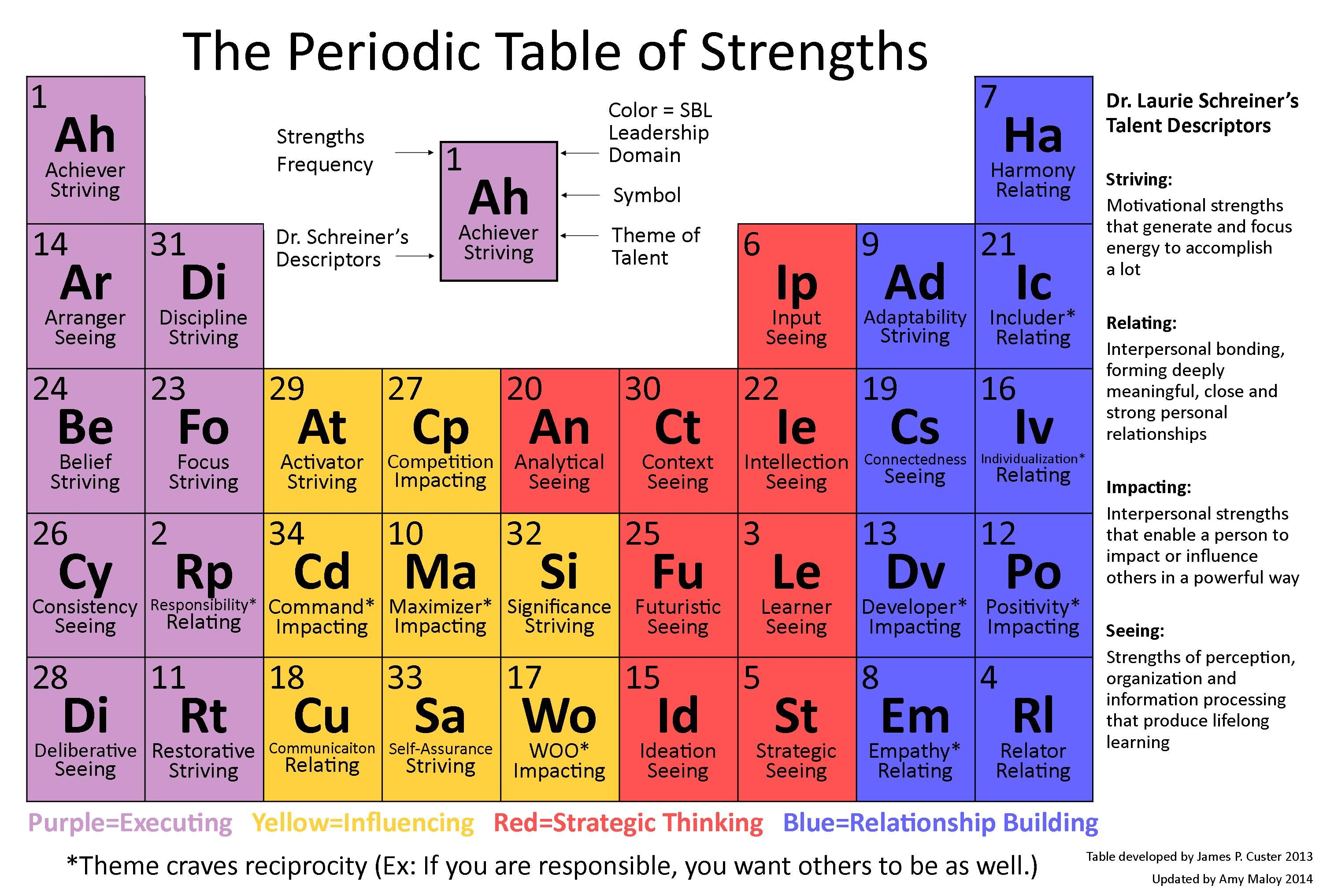 Periodic Table Of Strengths Updated With 2014 Frequency Data Gallup Strengths Finder Strengths Finder Strength