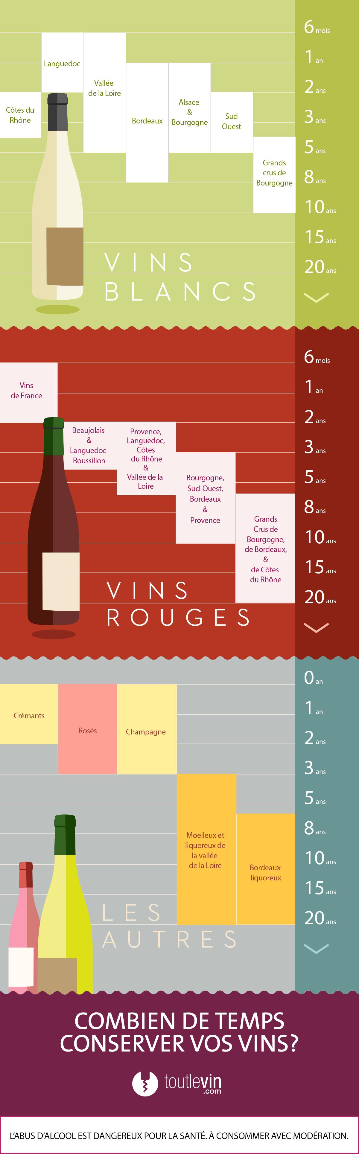 Combien De Temps Pouvez Vous Conserver Vos Vins Vins Vin Carte Des Vins