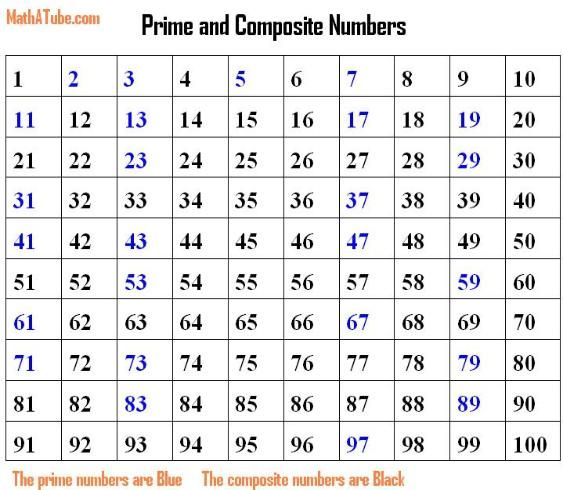 Prime and composite number chart - comes in handy in fifth grade - prime number chart