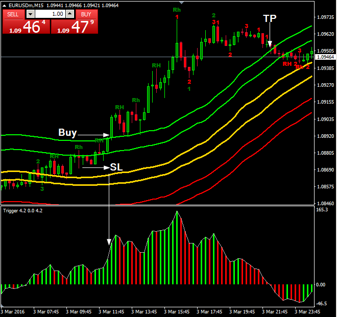 Free forex trading strategies