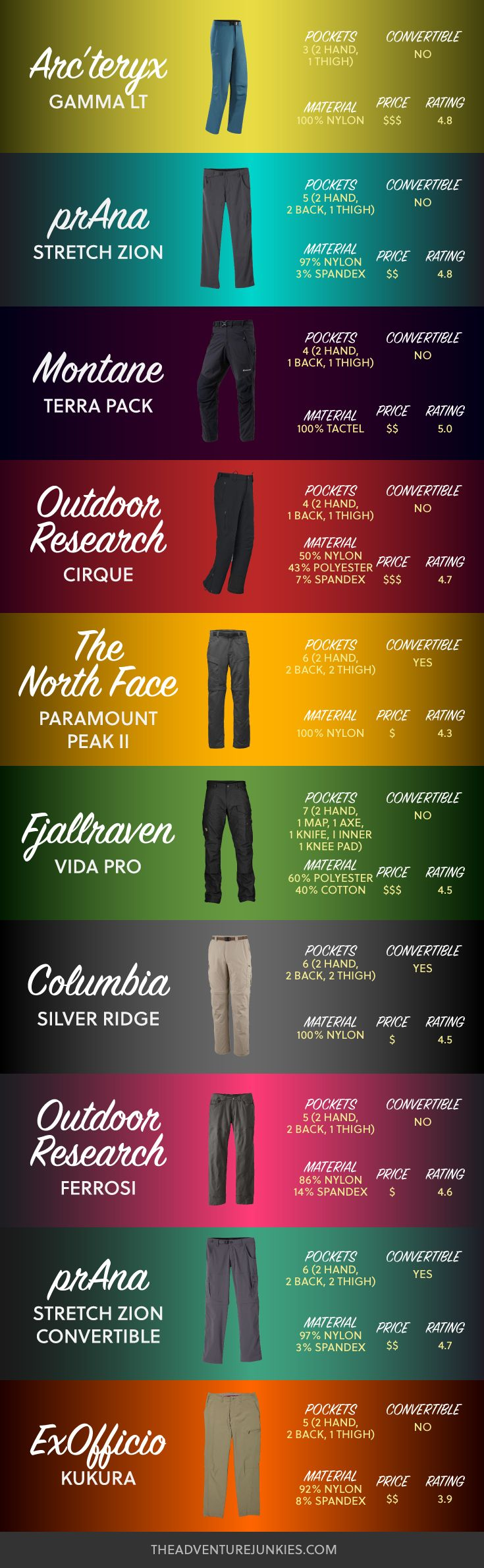 4231869ff6859 Best Hiking Pants - Hiking Clothes for Summer