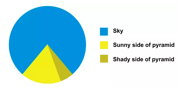 Should You Ever Use A Pie Chart Charts Information Design And