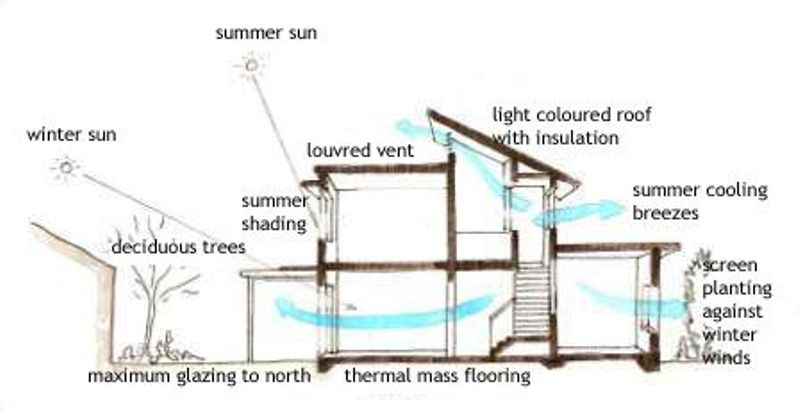 Passive cooling diagram arq bioclim tica pinterest for Solar energy house designs