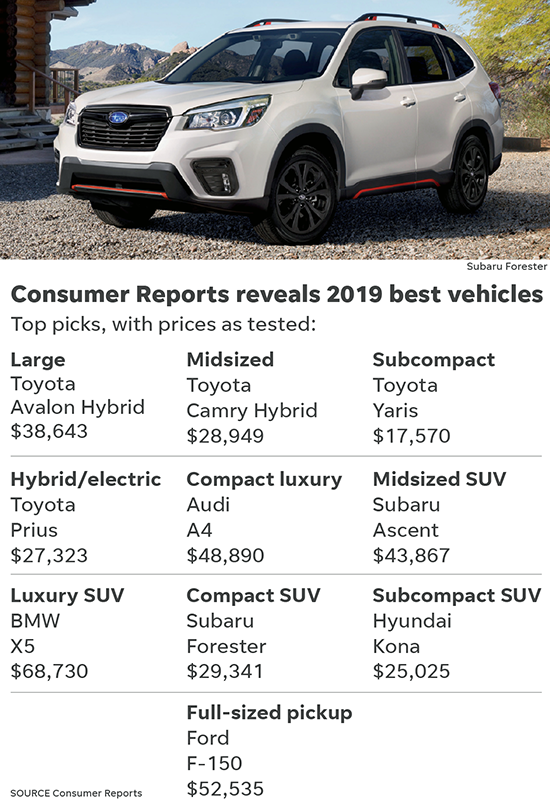 These are the 10 best cars, SUVs and pickups of 2019
