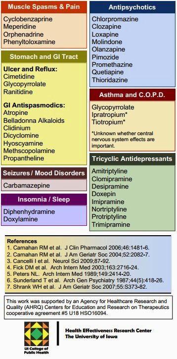 Alzheimer S Dementia Weekly Beware Of Common
