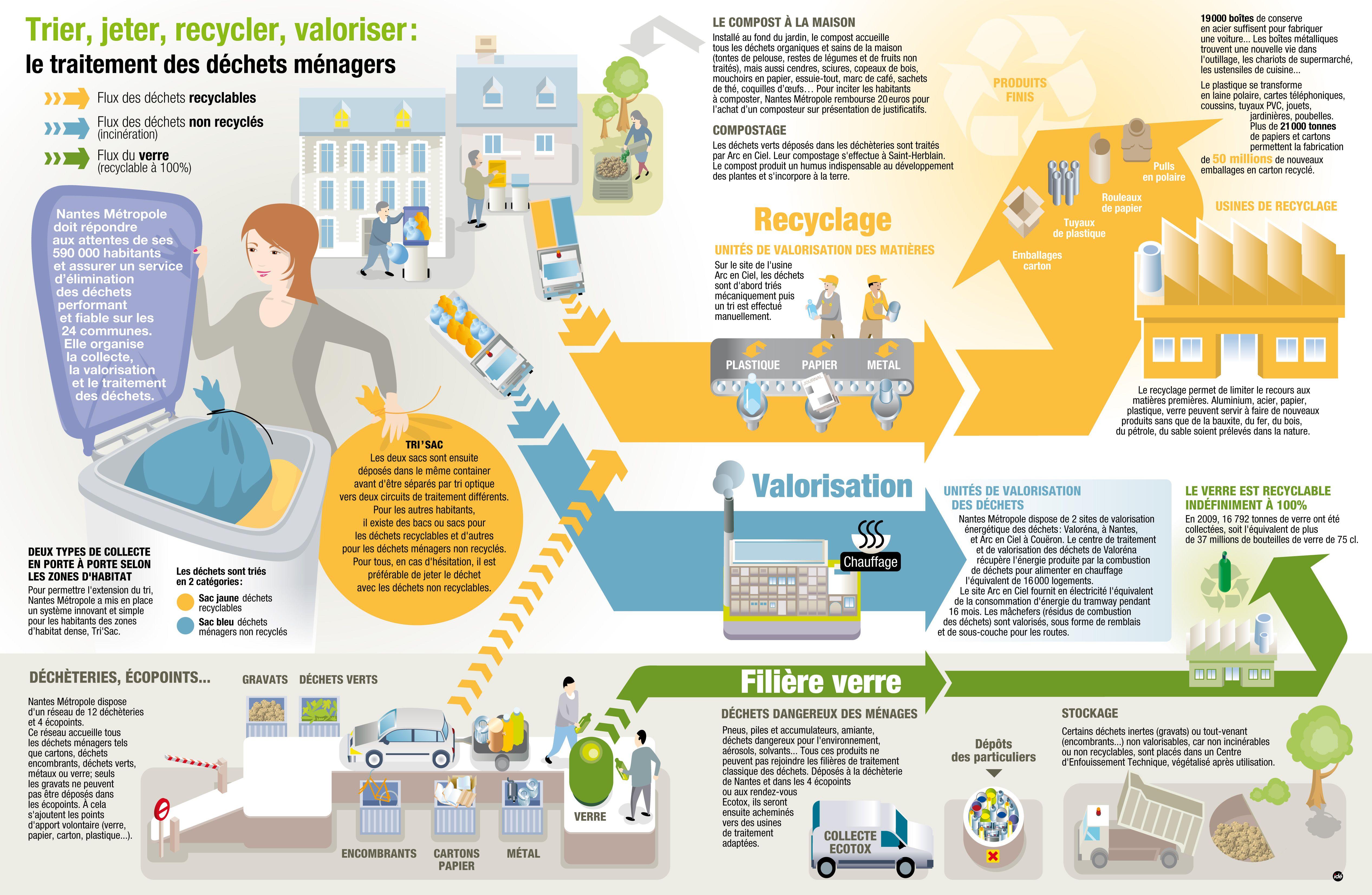 Ecoclicot Il Y A 1 An Infographie Trier Jeter Recycler Valoriser Le Traitement Des Dechets Menagers Dechets Menagers Developpement Durable Recyclage