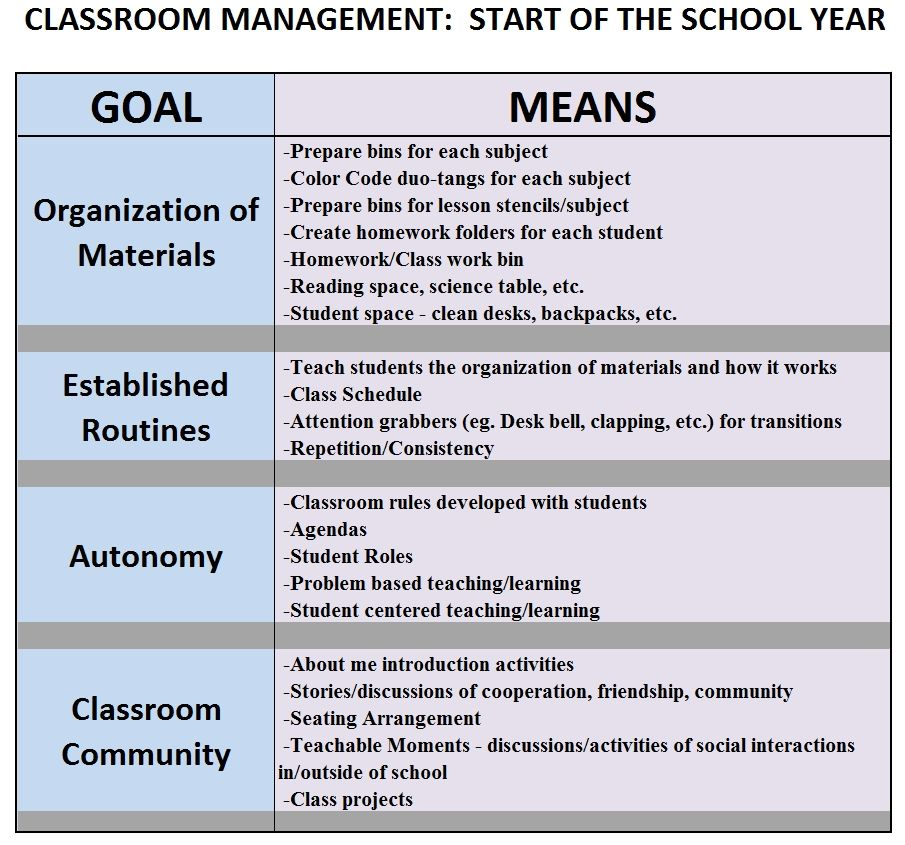 Classroom Management : Start of the School Year Document