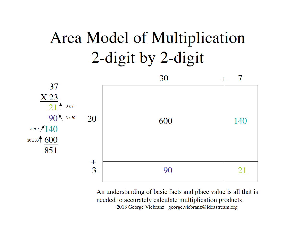 The area model of multiplication helps students to understand the ...