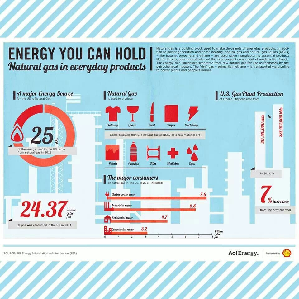 Science Teachers Might Find This Interesting Gas Energy