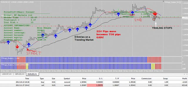 Forex Profit Magic The Ultimate Trader S Solution Forex Profit