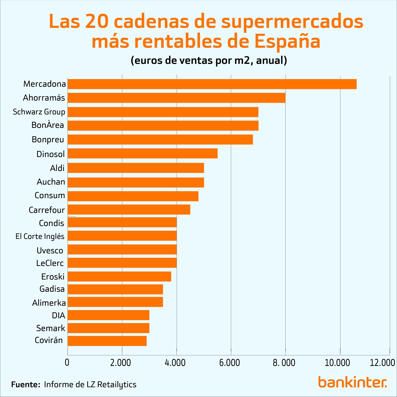 Top Cadenas De Supermercados E Hipermercados De Espana Ranking
