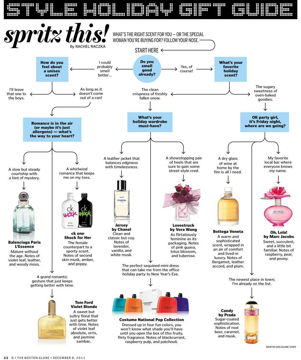 Pin By Ajandek 365 Hu On Infografikak Ajandek Vasarlas Infographics Gift Shopping Perfume Scents Perfume Recipes Homemade Perfume