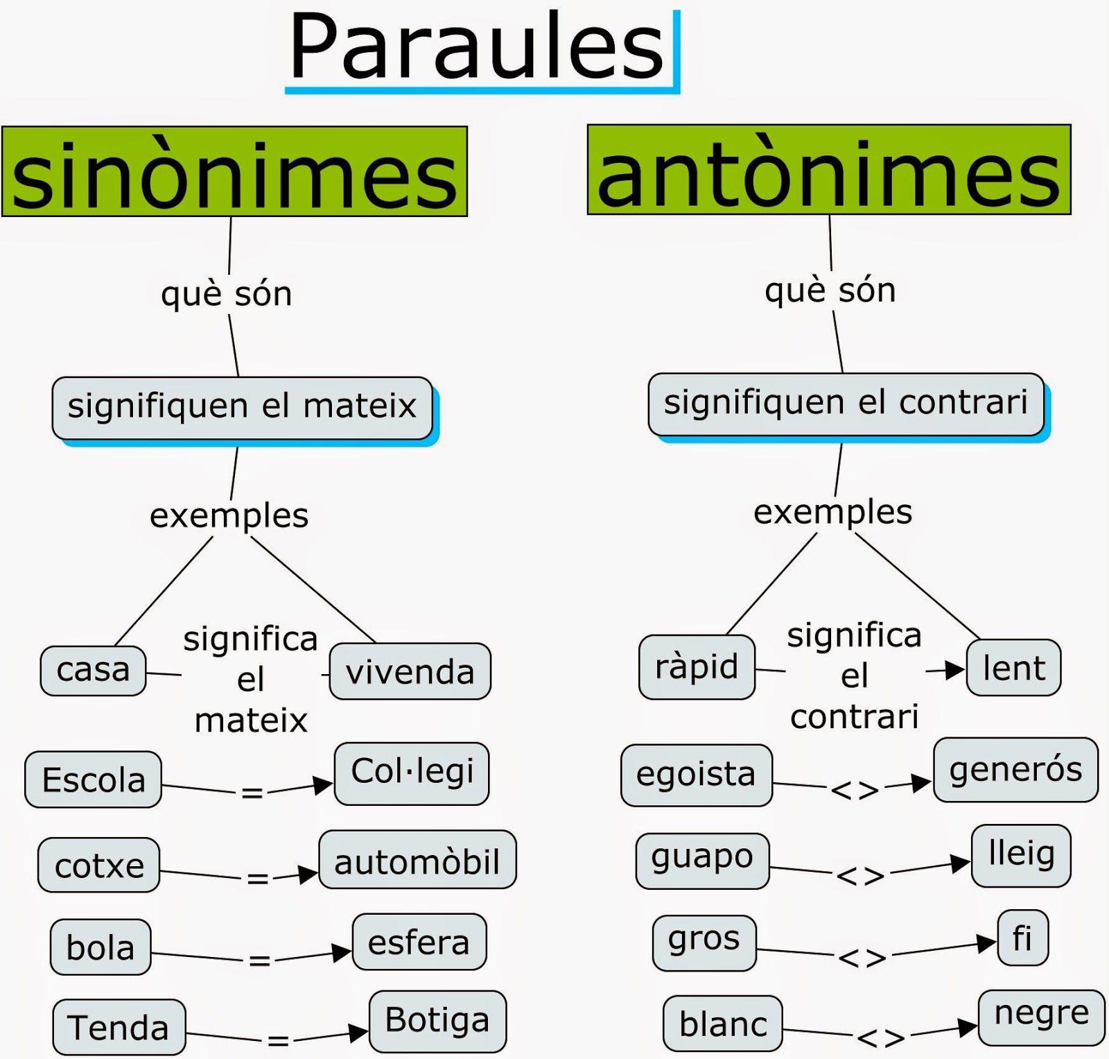 Sinònims i antònims   Ortografia catalana, Lengua catalana ...