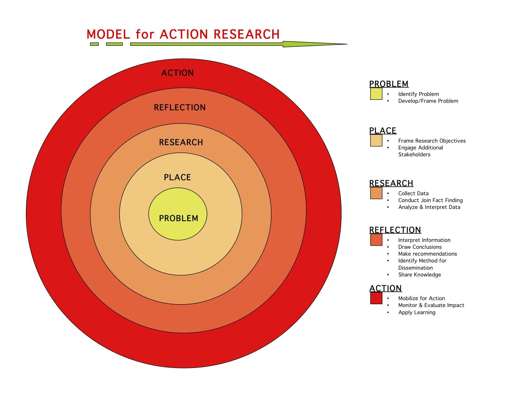 Images About Action Research On Pinterest Models The Two Fceeeeecbbda Action Research