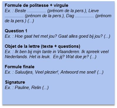 Formulations en néerlandais utiles dans une lettre, carte postale, mail, ...   Expression écrite ...