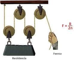 Resultado de imagen para palanca polea plano inclinado for Polea para subir muebles
