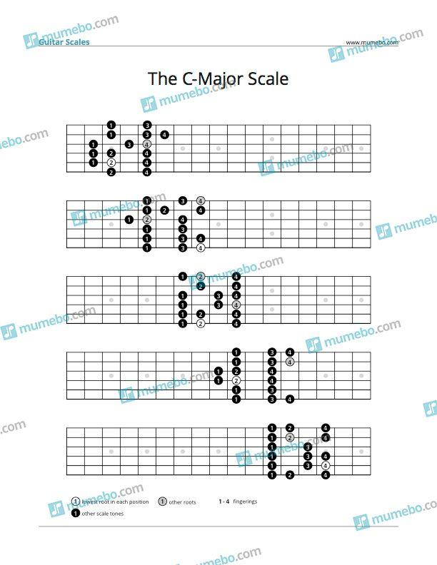 Guitar Major Scales Pdf