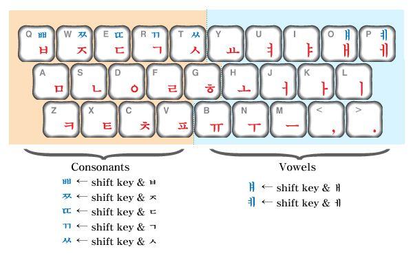 korean keyboard layout fangirling since the 80 39 s korean writing korean language learning. Black Bedroom Furniture Sets. Home Design Ideas