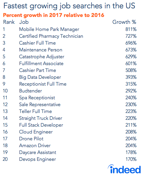the top 20 jobs in the us that people are searching for property rh pinterest com