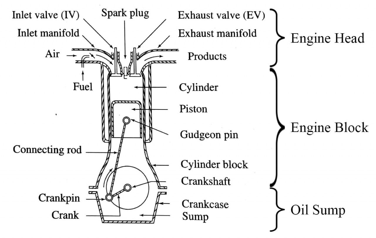 Engine Parts And Functions Diagram Engine Parts And