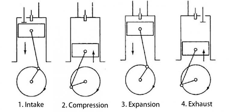 What Is A 4 Stroke Diesel Engine Diesel Engine Engineering Diesel