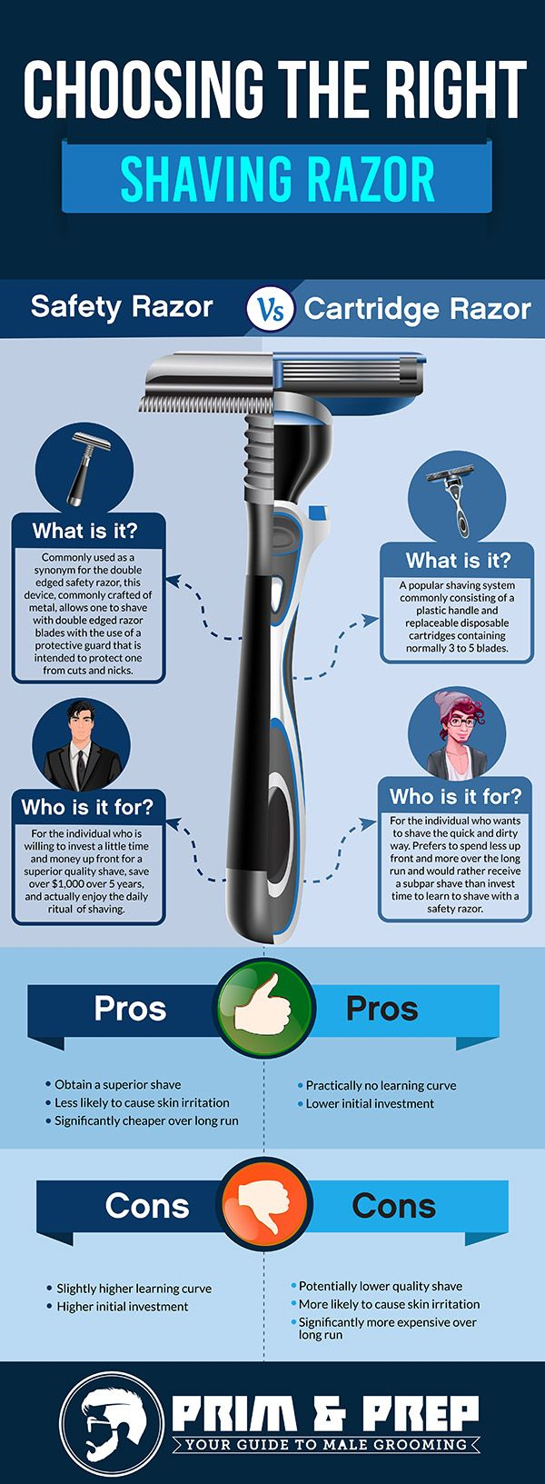 Safety Razor vs. Cartridge Razor (with Infographic)