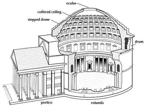 EMPIRE: Pantheon, cut-away view. Pantheon is an ancient