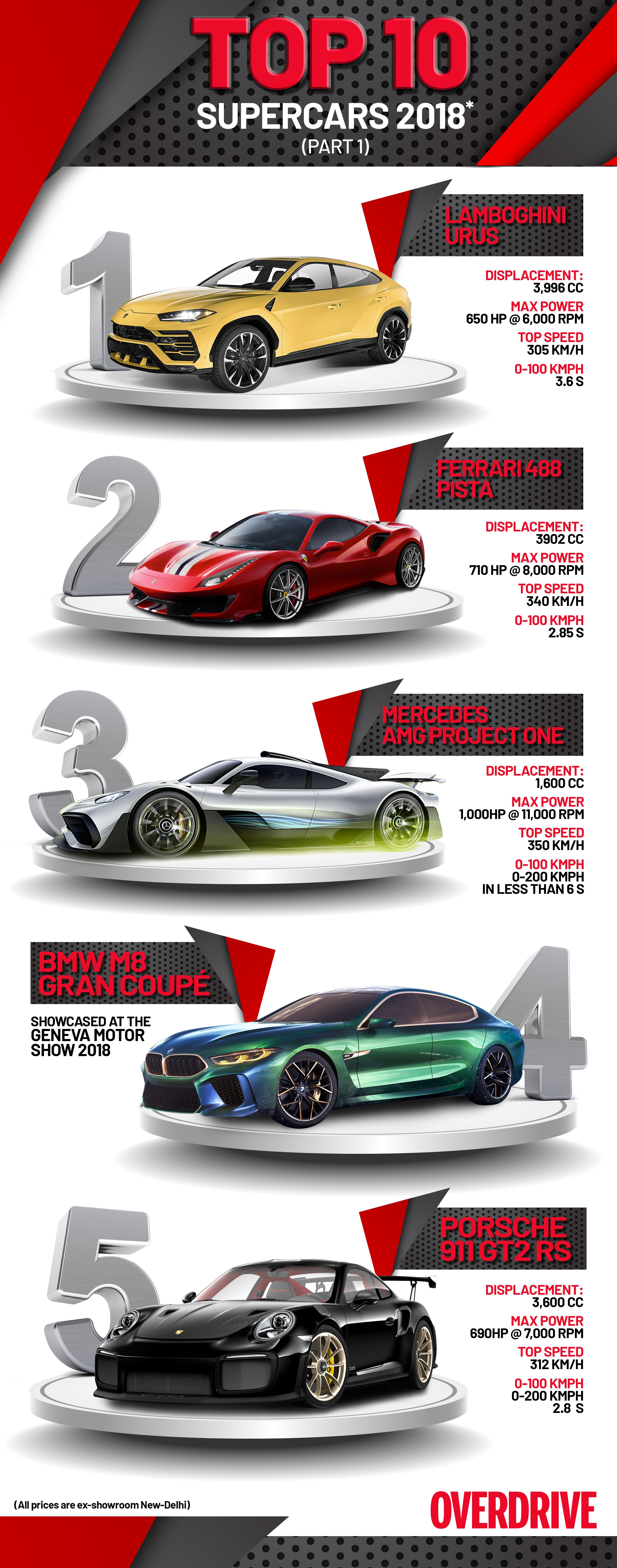 Top 10 Supercars 2018 Part 1 Bike Prices Super Cars Top 10 Supercars
