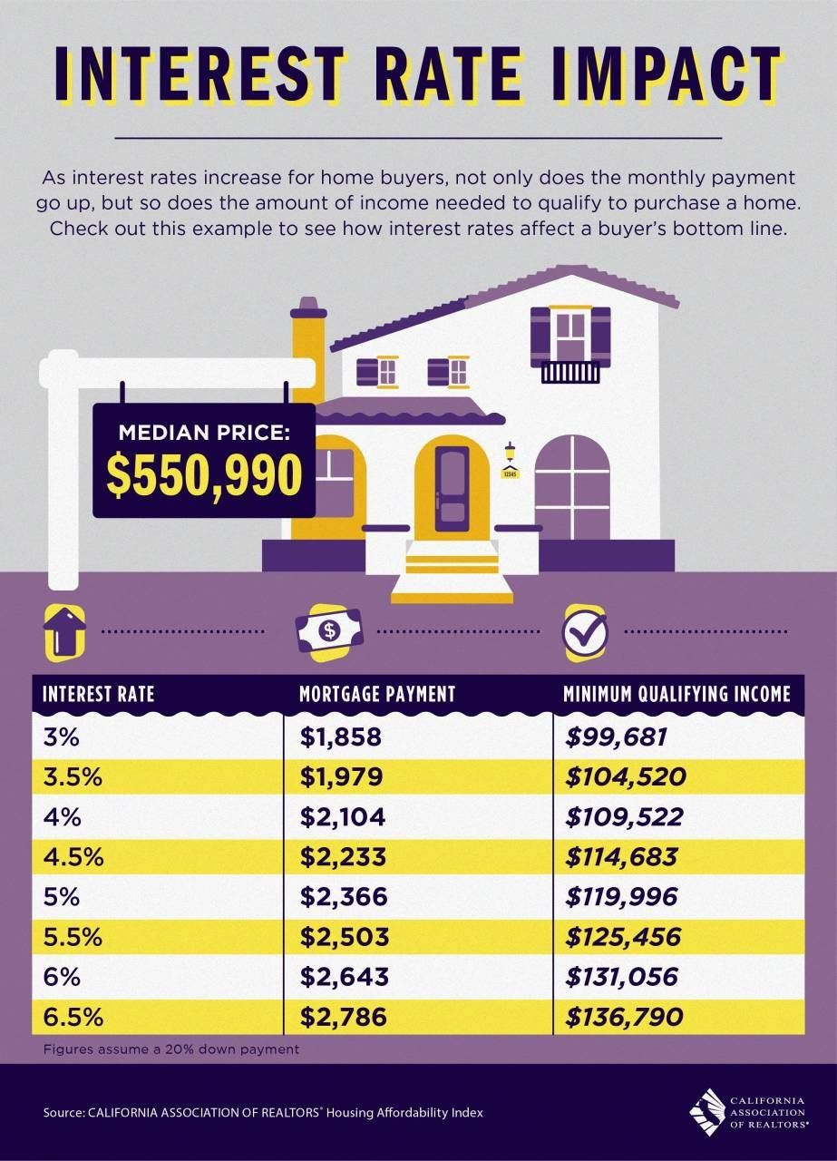Interest Rate Impact Infographic Interest Rates Mortgage