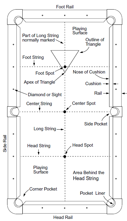 Pool table terminology billiard table dyi pinterest - What is the size of a standard pool table ...