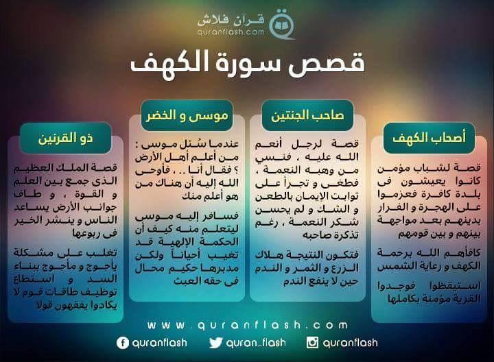 سورة الكهف Quran Tafseer Quran Verses Islamic Quotes Wallpaper