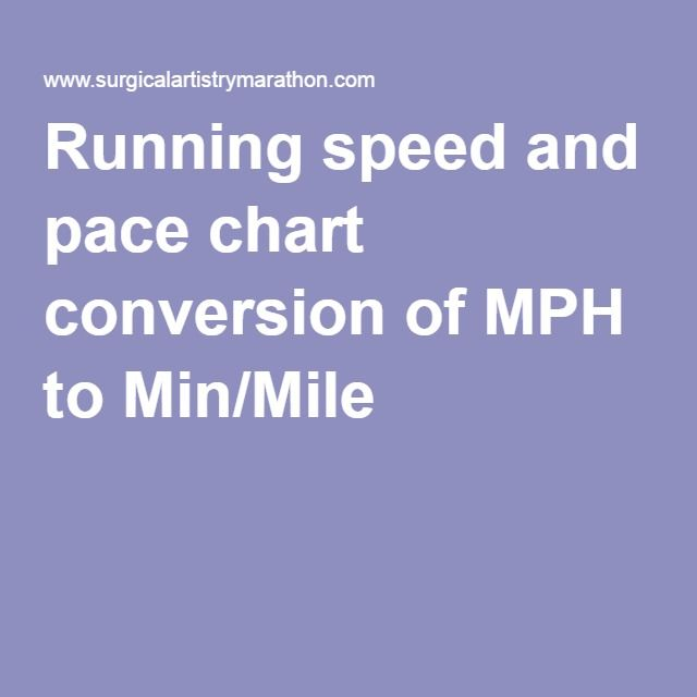 Running Speed And Pace Chart Conversion Of Mph To MinMile  Run