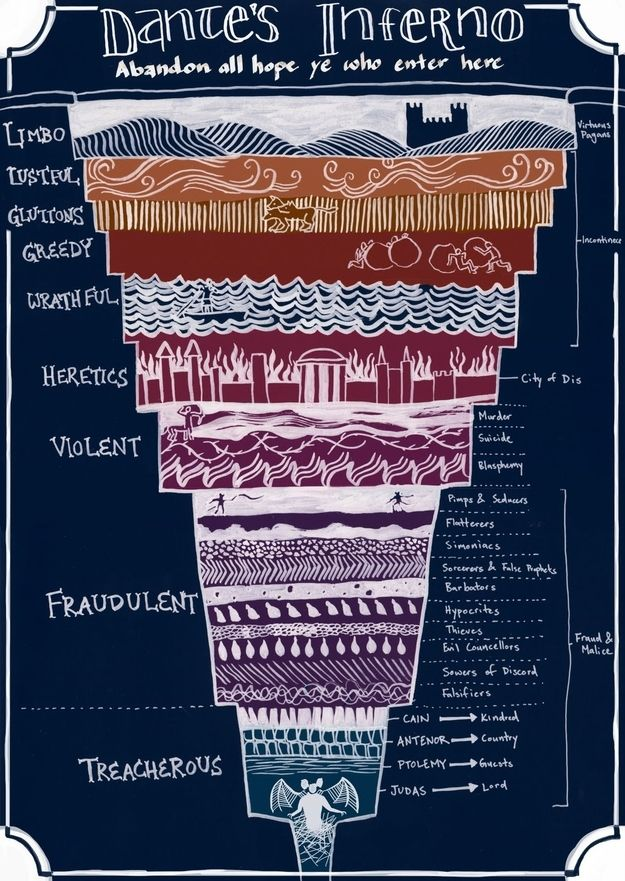 """A Helpful Illustrated Guide To """"Dante's Inferno"""""""