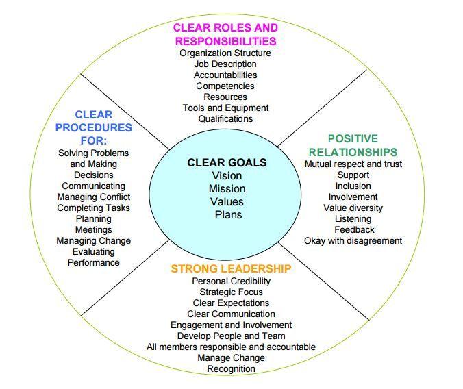 Image Result For Team Effectiveness Model Organizational Behavior Team Development Conflict Management