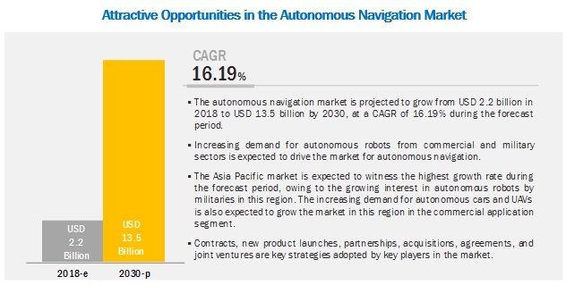 Autonomous Navigation Market Technological Advancements