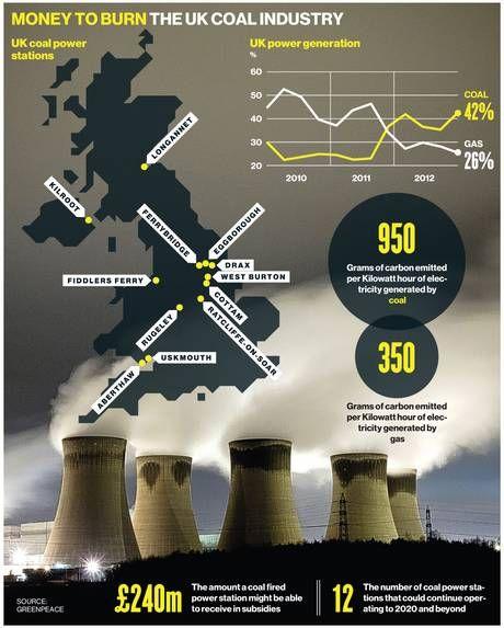UK Coal Industry