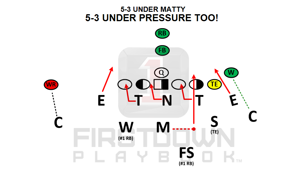 FirstDown PlayBook is the official PlayBook resource for