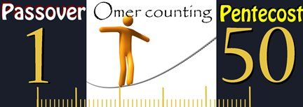 Image result for counting the omer images