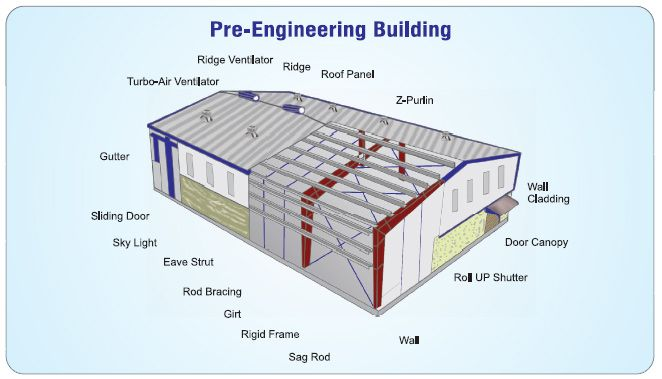 Pin By Unique Roof On Pre Engineered Building