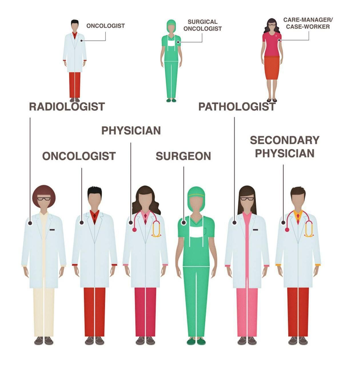Different types of doctors vocabulary in english english