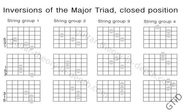 Triads And Movable Guitar Shapes  Google Search  Guitar