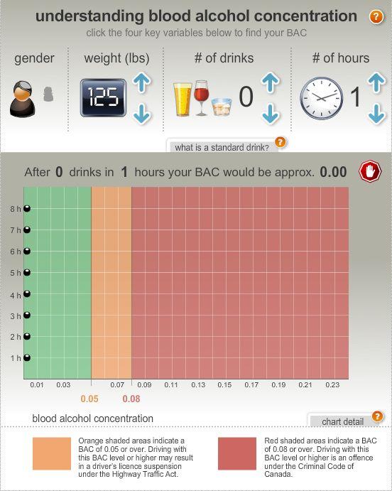 Bac Chart Smart Serve Pinterest Alcohol Liquor And Blood