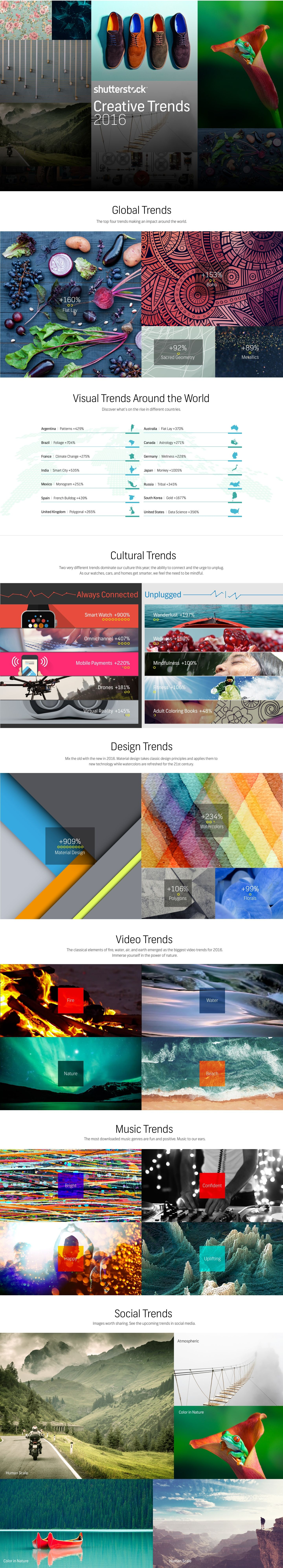 Shutterstock's 2016 Creative Trends