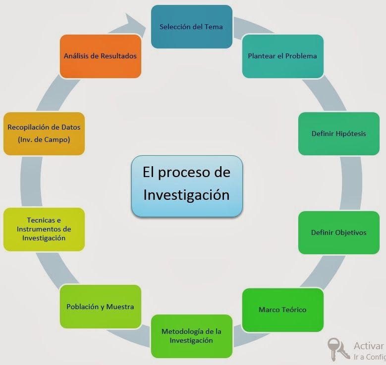 Espiral Del Proceso De Investigación Tecnologia