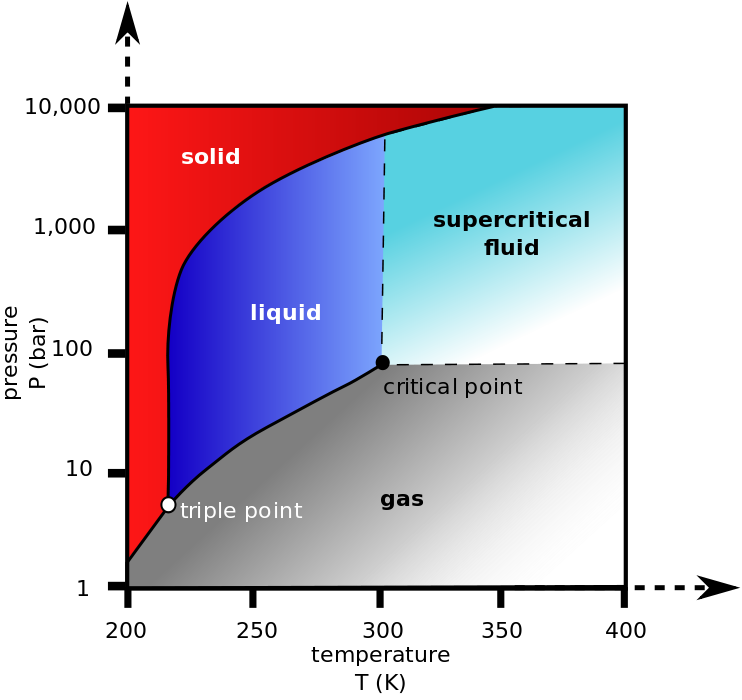 Carbon Dioxide Pressure Temperature Phase Diagram Showing The Triple