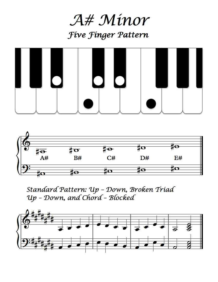 A minor five finger pattern basic overview piano technique a minor five finger pattern basic overview hexwebz Gallery
