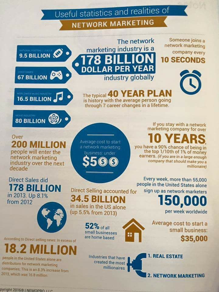 Stats of Network Marketing world-wide  The network marketing