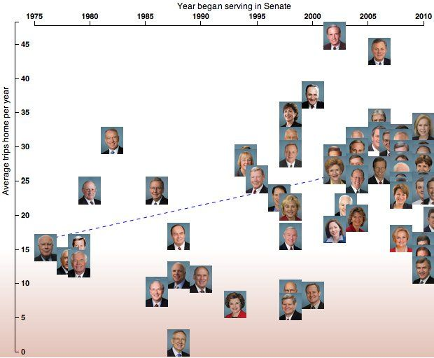 EXography: Some senators, including Harry Reid, rarely go