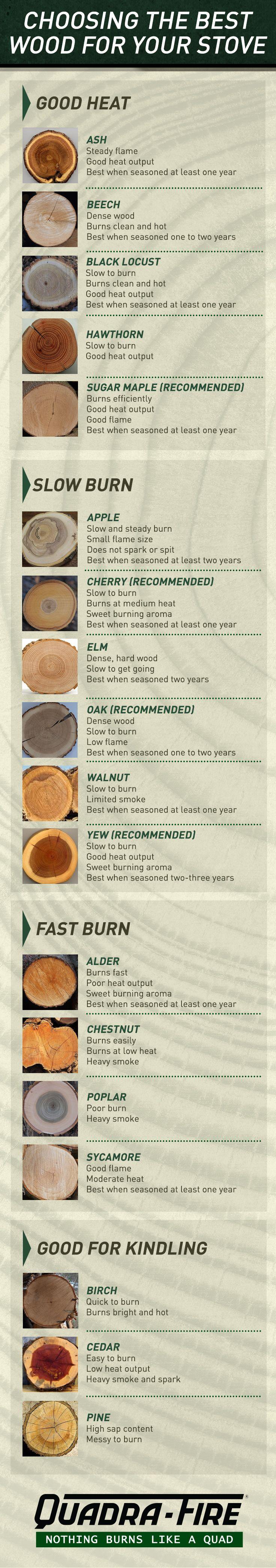 Which Wood Burns Best Firewood Storage Wood Wood Burning